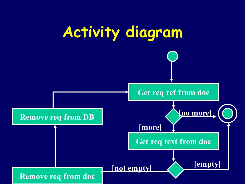 Activity diagram Get req ref from doc [no more] Remove req from DB